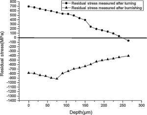 Residual stress-depth profile in Ti–6Al-4V after turning and ball burnishing. (a) Initial turned surfaces. (b) Burnishing for Trial No. 3 under burnishing conditions of burnishing speed – 15m/min, feed – 0.15mm/rev, burnishing force – 250N and no. of passes – 3.