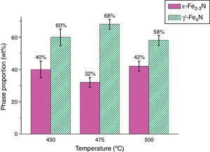 Weight percentage of the phases contained in the compound layer as a function of the nitriding temperature. The error bars indicate the standard deviation calculated by GSAS.