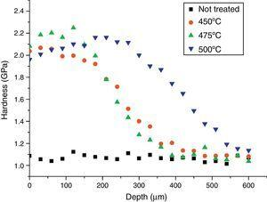 Hardness-depth profiles of the studied samples.
