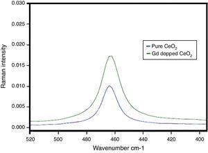 Raman spectra of pure CeO2 and Gd doped CeO2 prepared by co-precipitation method.