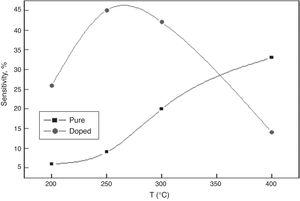 Gas sensors sensitivity of pure and Gd-doped CeO2 nano-pellets at different temperatures.