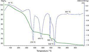 TG-DSC curves of the thermal decomposition of BSTB2 powder.