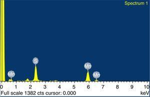 EDAX spectrum of as-synthesized CBD MnS thin film.