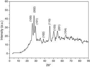 The X-ray powder diffraction pattern of as-synthesized CBD MnS thin film.
