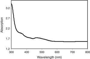 The absorbance spectrum of as-synthesized CBD MnS thin film.