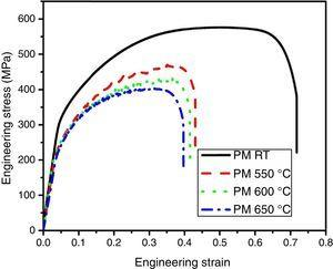 Engineering stress–strain curves at various test temperatures.