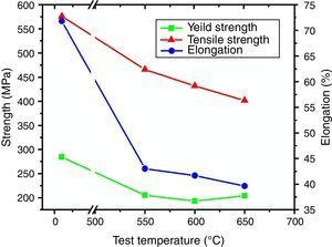 Effect of test temperature on strength and elongation.