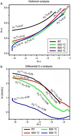 Determination of strain hardening exponent of Super 304HCu tested at different temperature.