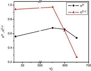Effect of test temperature on strain hardening exponent determined using Hollomon and differential C–J analysis.