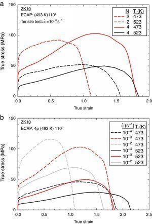 True stress versus true strain curves observed at 473 and 523K (a) for the material processed by different numbers of passes of ECAP and (b) for the material processed by 4 passes and tested at different strain rates.