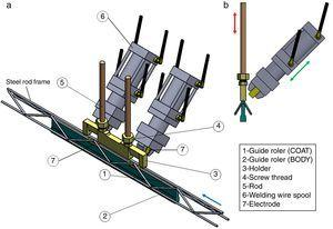 (a) Overview and (b) lateral view of the components of welding machinery used in steel rod frames manufacturing process. The red and green arrows indicate the direction of motion of the holder and welding wire spool parts, respectively. The blue arrow indicates the feed direction of the steel wires on the guide ruler part.