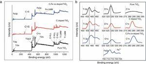 (a) XPS survey spectra for pure TiO2, C doped TiO2 and C, Fe (2.01wt%) co-doped TiO2 photocatalysts and (b) high resolution XPS spectra of Ti 2p, O 1s, C 1s and Fe 2p.