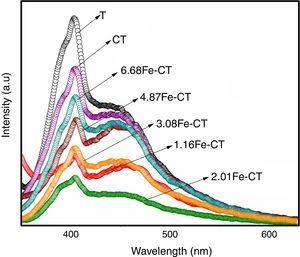 Photoluminescence spectra for undoped TiO2, C doped TiO2 and C, Fe co-doped TiO2 photocatalyst.