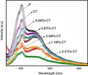 Photoluminescence spectra for undoped TiO2, C doped TiO2 and C, Fe co-doped TiO2 photocatalyst.