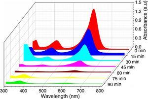 UV-visible spectra of MG solution irradiated with visible light at different time intervals in presence of C, Fe co-doped TiO2 photocatalyst.
