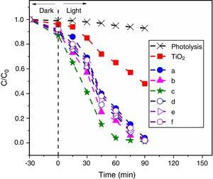 Effect of C and Fe co-doping on MG photodegradation, (a) C (7.59%) doped TiO2 and C, Fe co-doped TiO2 with (b) 1.16, (C) 2.01, (d) 3.08, (e) 4.87, and (f) 6.68% Fe.