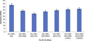 Hardness values of the unmodified and modified Cu–Zn–Al alloys.