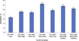 Percentage elongation of the unmodified and modified Cu–Zn–Al alloys.