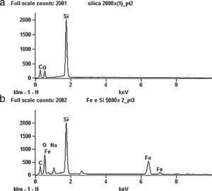 EDS spectra of SBA-15 silica (a) and the nZVI supported on SBA-15 (b).