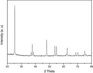 XRD pattern of TiO2 nanoparticles.