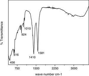 FT-IR spectra of TiO2 nanoparticles.