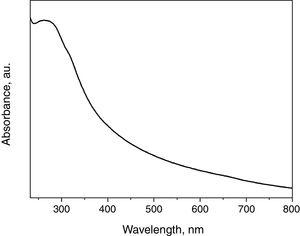 UV-visible spectrum of TiO2 nanoparticles.