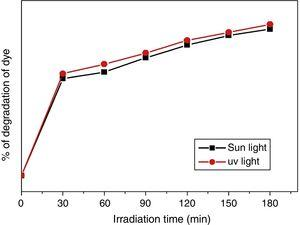 Photocatalytic photo degradation of Methylene blue using TiO2 nanoparticles.