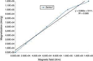 Hysteresis curve for sample in the first quadrant.