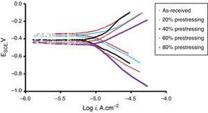 Potentiodynamic polarization curves of the as-received and prestressed structural steel wire specimens to various levels.