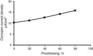 The effect of prestressing on the corrosion current density of the structural steel wires.