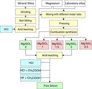 Schematic diagram of the preparation of nanostructured silicon powder.