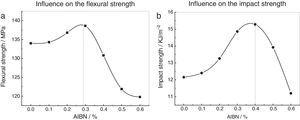 Curves of the mechanical properties of the composite varied with the AIBN dosage: (a) Bending strength varies with the amount of AIBN&#59; (b) Impact strength varies with the amount of AIBN.