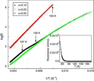 Electrical resistance logarithm as a function of the inverse of temperature for La1−xMgxMnO3 (x=0.1, 0.25, 0.5) samples. Inset: electrical resistance as a function of temperature for the La0.9Mg0.1MnO3 sample.