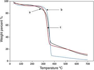TG curves of (a) steam exploded bagasse 205°C, (b) bleached cellulose pulp 205°C, and (c) regenerated film 205°C.