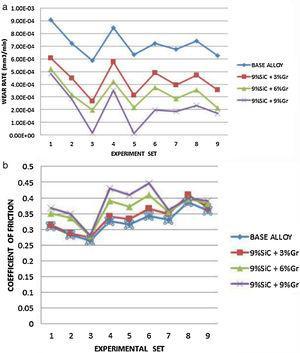 (a) Wear rate vs. experimental sets and (b) COF vs. experimental set [8].