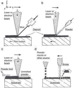 Schematic comparisons of metal AM processes and systems. (a) Laser or electron beam cladding using wire feed process. (b) Laser or electron beam sintering based systems. System can incorporate multiple powder feeders. (c) Powder bed fusion processes using electron or laser beam selective melting. Powder is rolled or raked from supply container or cassettes. (d) Binder jet powder process which requires post sintering to permanently bind metal powder and expel binder. Unbound powder is recovered.