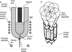 Metal droplet generator design using wire feed system. (a) Single droplet jet head. (b) Cluster jet head design. Adapted from provisional patent application number 62308821 by Johnson et al. [41].