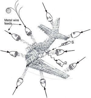 Exaggerated cartoon view showing large-scale AM of aircraft structure and components using wire fed, metal droplet generator clusters in vacuum enclosure. The metal or alloy wires are fed from spools (upper left). Modular analytical components which can be strategically placed during the build process are denoted, S, for diagnostic source (electron, X-ray beam, etc.) and, D, detector (secondary electron, energy-dispersive X-ray spectra, etc.). S can also represent electron or laser beam sources for thermal manipulation during layer building. The multiaxial, clustered droplet-emitter heads can be mounted on movable gantry arrays or movable robots or robot arms.