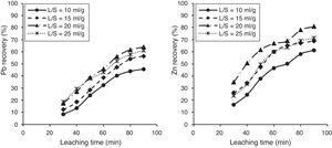 Effect of L/S ratio on the leaching recovery of lead and zinc at temperature of 70°C, NaOH concentration of 4M and stirring speed of 500rpm.