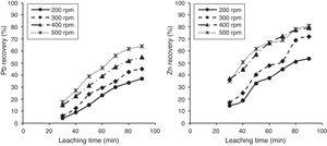 Effect of stirring speed on the leaching recovery of lead and zinc at temperature of 70°C, NaOH concentration of 4M and L/S ratio of 20ml/g.