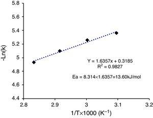 Arrhenius plot for leaching of lead using NaOH solution based on the liquid film diffusion model (1−(1−x)2/3).