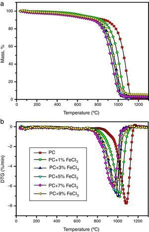 TG and DTG curves of non-catalytic and catalytic with FeCl3 catalyst at different concentrations.