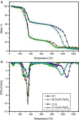 TG and DTG curves of non-catalytic and catalytic gasification of SCB and blend with FeCl3 catalyst at 5wt% concentration.