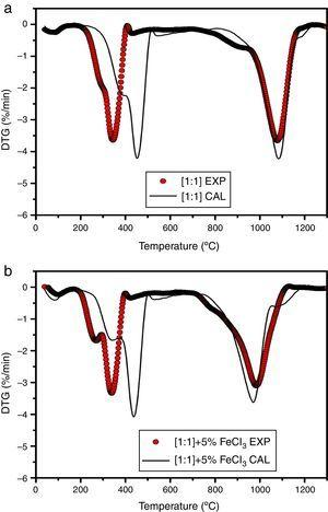 Synergetic effect between the blended fuels at (a) non-catalytic and (b) catalytic with FeCl3 at 5wt % concentration.