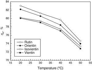 Relationship between inhibition efficiency (ηw) of major flavonoids with 200mgl−1 and temperature in 0.1M CCl3COOH.