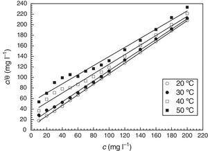 Langmuir isotherm adsorption mode of DBLE on CRS surface in 0.1M Cl3CCOOH solution.