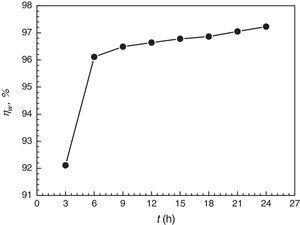 Effect of immersion time (t) on inhibition efficiency (ηw) in 0.1M Cl3CCOOH at 20°C (weight loss method).