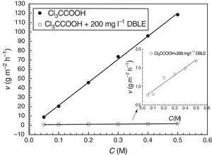 Effect of acid concentration (C) on corrosion rate (v) of CRS in Cl3CCOOH at 20°C (weight loss method).