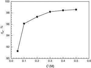 Effect of Cl3CCOOH concentration (C) on inhibition efficiency (ηw) at 20°C (weight loss method, immersion time is 6h).