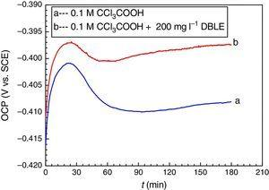 OCP – time (t) curves for CRS in 0.1M Cl3CCOOH solutions at 20°C.